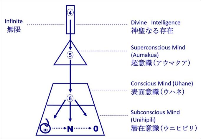 ホ・オポノポノの実践で潜在意識のクリーニングができるまでの6ステップ