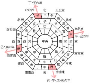 恵方参りの方角は毎年変わる!2021年はどの方角?