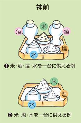「米」「塩」「水」「酒」を前後2列で並べるパターン